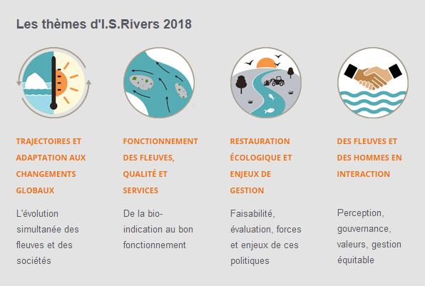 Les thèmes d'I.S.Rivers 2018 | Trajectoires et adaptation aux changements globaux - Fonctionnement des fleuves, qualité et services - Restauration écologique et enjeux de gestion - Des fleuves et des hommes en interaction
