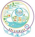 Schéma Principes de l'IWA pour des territoires eau-responsables